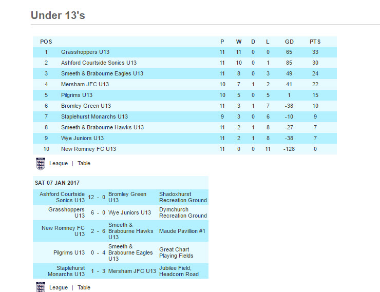LATEST TABLE